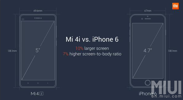 Mi 4i vs iPhone6
